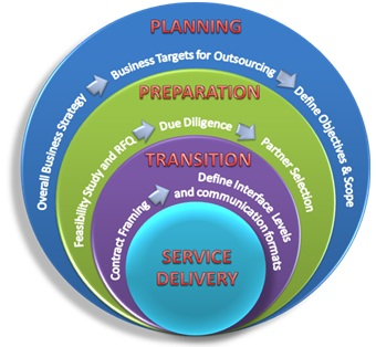 Home Services By Segment Network Planning Amp Design